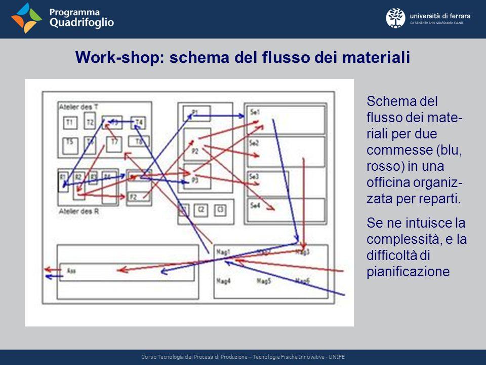 Work-shop: schema del flusso dei materiali Schema del flusso dei mate- riali per due commesse (blu, rosso) in una officina organiz- zata per reparti.
