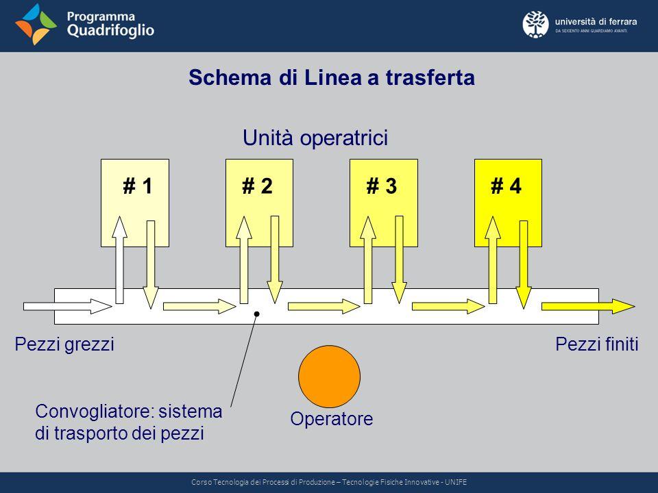 Schema di Linea a trasferta Unità operatrici # 1# 2# 3# 4 Pezzi grezziPezzi finiti Operatore Convogliatore: sistema di trasporto dei pezzi Corso Tecno