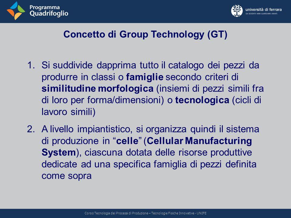Concetto di Group Technology (GT) 1.Si suddivide dapprima tutto il catalogo dei pezzi da produrre in classi o famiglie secondo criteri di similitudine