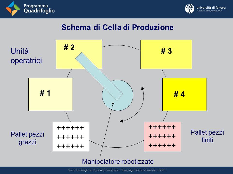 Schema di Cella di Produzione # 1 # 2 # 3 # 4 ++++++ ++++++ ++++++ Pallet pezzi grezzi Pallet pezzi finiti Unità operatrici Manipolatore robotizzato C