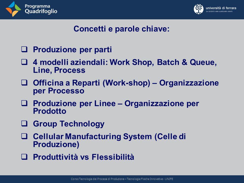 Concetti e parole chiave: Produzione per parti 4 modelli aziendali: Work Shop, Batch & Queue, Line, Process Officina a Reparti (Work-shop) – Organizza