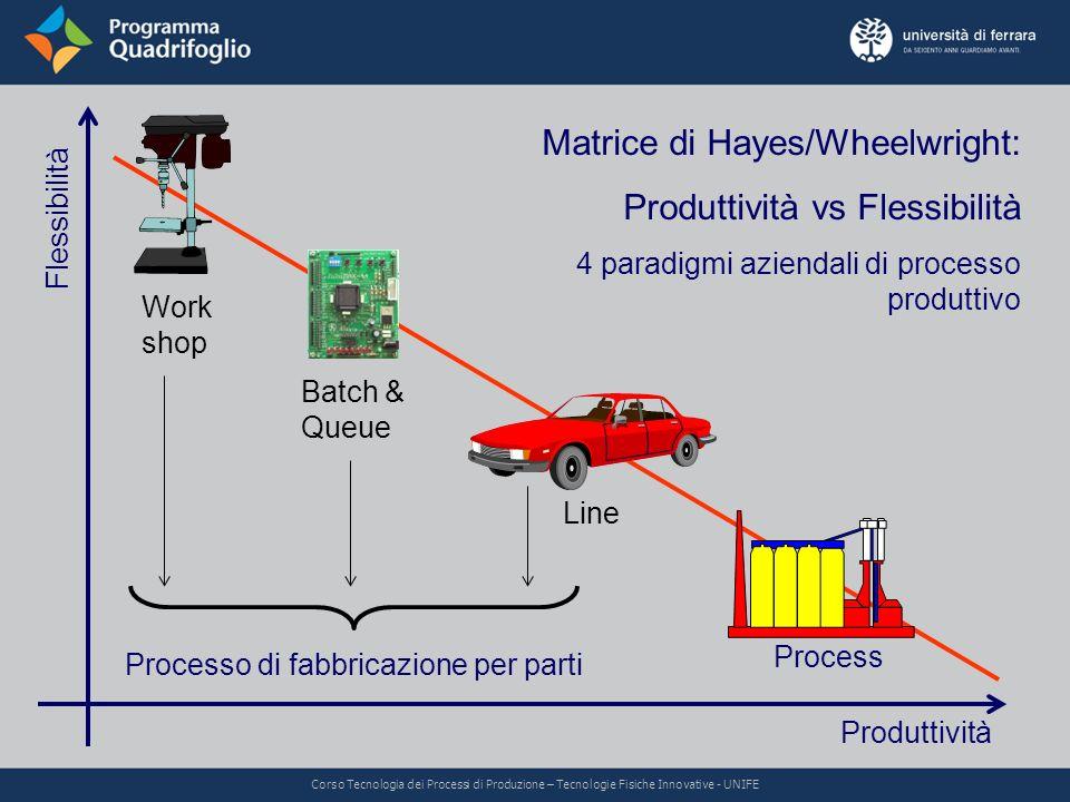Flessibilità Produttività Batch & Queue Work shop Line Process Matrice di Hayes/Wheelwright: Produttività vs Flessibilità 4 paradigmi aziendali di pro