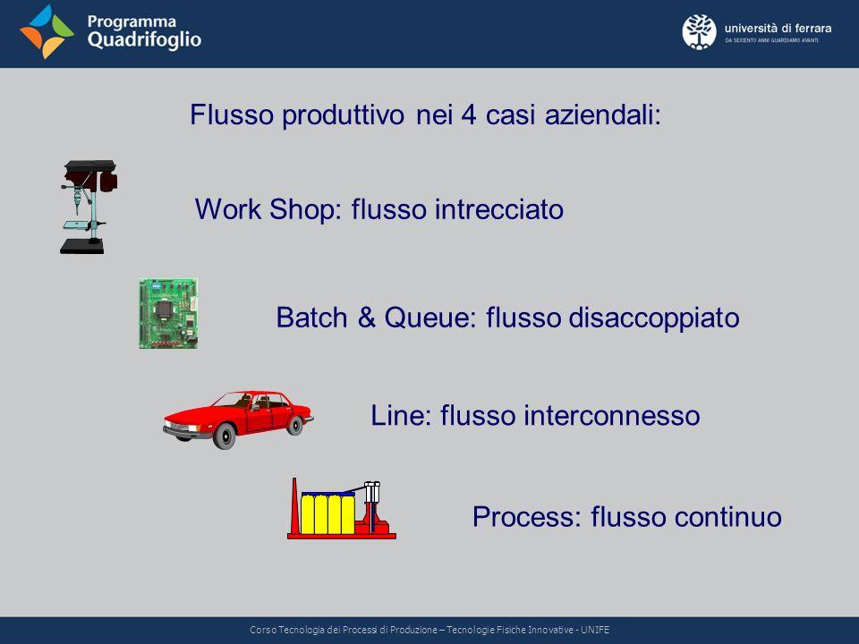 Flusso produttivo nei 4 casi aziendali: Work Shop: flusso intrecciato Batch & Queue: flusso disaccoppiato Line: flusso interconnesso Process: flusso c