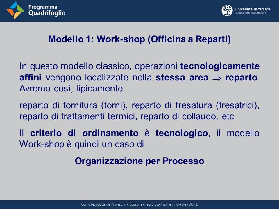 Modello 1: Work-shop (Officina a Reparti) In questo modello classico, operazioni tecnologicamente affini vengono localizzate nella stessa area reparto