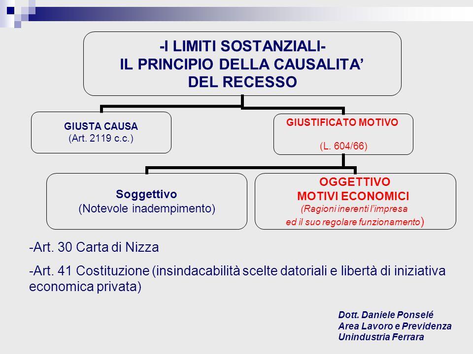 -I LIMITI SOSTANZIALI- IL PRINCIPIO DELLA CAUSALITA DEL RECESSO GIUSTA CAUSA (Art.