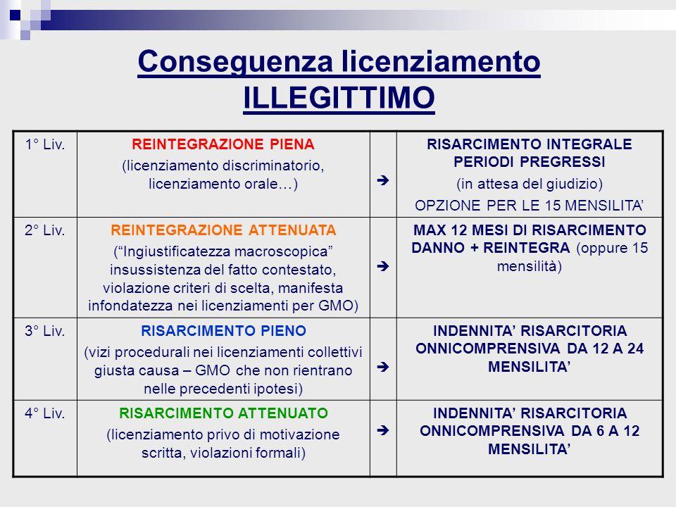 Conseguenza licenziamento ILLEGITTIMO 1° Liv.REINTEGRAZIONE PIENA (licenziamento discriminatorio, licenziamento orale…) RISARCIMENTO INTEGRALE PERIODI PREGRESSI (in attesa del giudizio) OPZIONE PER LE 15 MENSILITA 2° Liv.REINTEGRAZIONE ATTENUATA (Ingiustificatezza macroscopica insussistenza del fatto contestato, violazione criteri di scelta, manifesta infondatezza nei licenziamenti per GMO) MAX 12 MESI DI RISARCIMENTO DANNO + REINTEGRA (oppure 15 mensilità) 3° Liv.RISARCIMENTO PIENO (vizi procedurali nei licenziamenti collettivi giusta causa – GMO che non rientrano nelle precedenti ipotesi) INDENNITA RISARCITORIA ONNICOMPRENSIVA DA 12 A 24 MENSILITA 4° Liv.RISARCIMENTO ATTENUATO (licenziamento privo di motivazione scritta, violazioni formali) INDENNITA RISARCITORIA ONNICOMPRENSIVA DA 6 A 12 MENSILITA