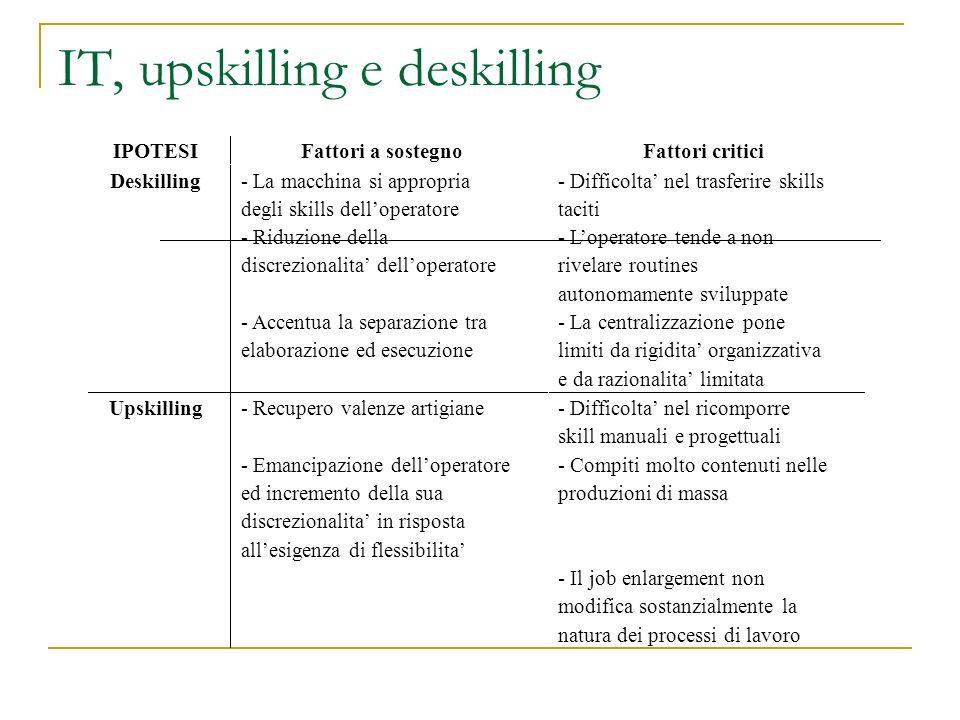 IT, upskilling e deskilling IPOTESIFattori a sostegnoFattori critici Deskilling- La macchina si appropria degli skills delloperatore - Difficolta nel