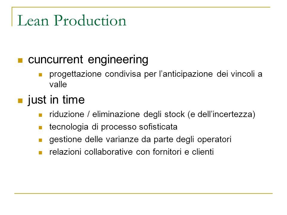 Lean Production cuncurrent engineering progettazione condivisa per lanticipazione dei vincoli a valle just in time riduzione / eliminazione degli stoc