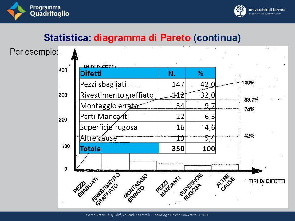 Statistica: diagramma di Pareto (continua) Corso Sistemi di Qualità, collaudi e controlli – Tecnologie Fisiche Innovative - UNIFE Per esempio: Difetti