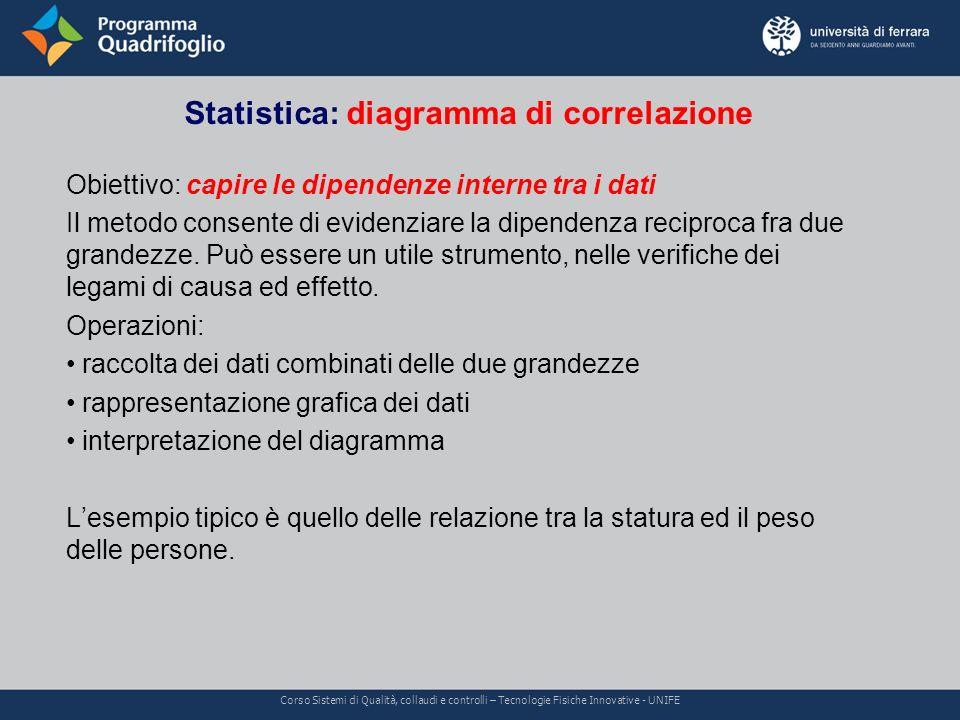 Statistica: diagramma di correlazione Corso Sistemi di Qualità, collaudi e controlli – Tecnologie Fisiche Innovative - UNIFE Obiettivo: capire le dipe