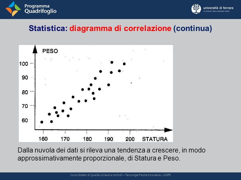 Statistica: diagramma di correlazione (continua) Corso Sistemi di Qualità, collaudi e controlli – Tecnologie Fisiche Innovative - UNIFE Dalla nuvola d