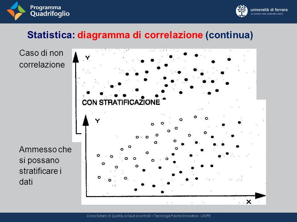 Statistica: diagramma di correlazione (continua) Corso Sistemi di Qualità, collaudi e controlli – Tecnologie Fisiche Innovative - UNIFE Caso di non co
