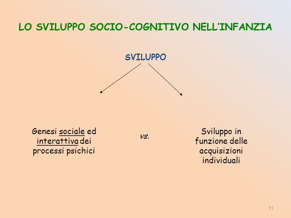 LO SVILUPPO SOCIO-COGNITIVO NELLINFANZIA SVILUPPO Genesi sociale ed interattiva dei processi psichici Sviluppo in funzione delle acquisizioni individuali vs.