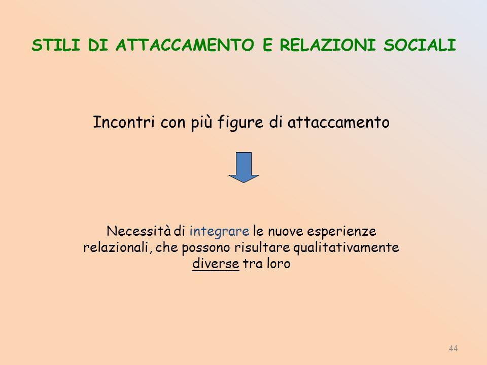 STILI DI ATTACCAMENTO E RELAZIONI SOCIALI Incontri con più figure di attaccamento Necessità di integrare le nuove esperienze relazionali, che possono