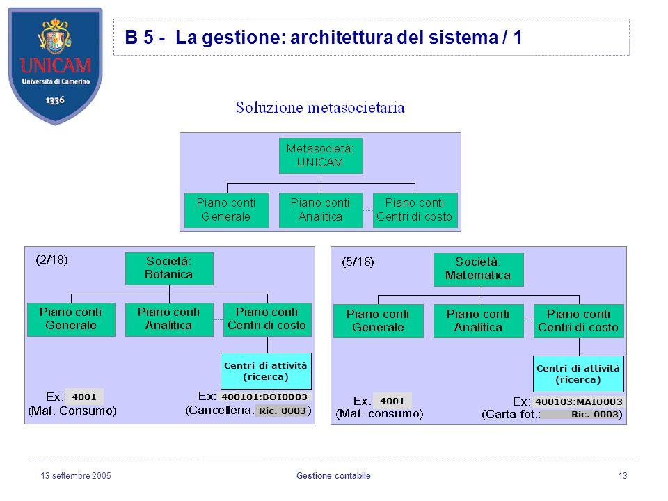 13 settembre 2005Gestione contabile13 B 5 - La gestione: architettura del sistema / 1 Centri di attività (ricerca) 4001 400101:BOI0003 400103:MAI0003 4001 Ric.