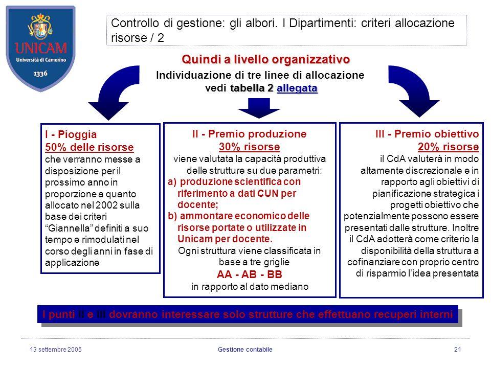 13 settembre 2005Gestione contabile21 Controllo di gestione: gli albori.