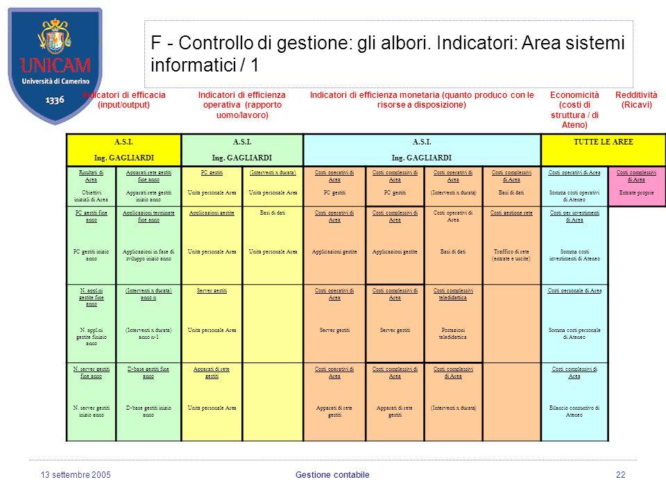 13 settembre 2005Gestione contabile22 F - Controllo di gestione: gli albori.