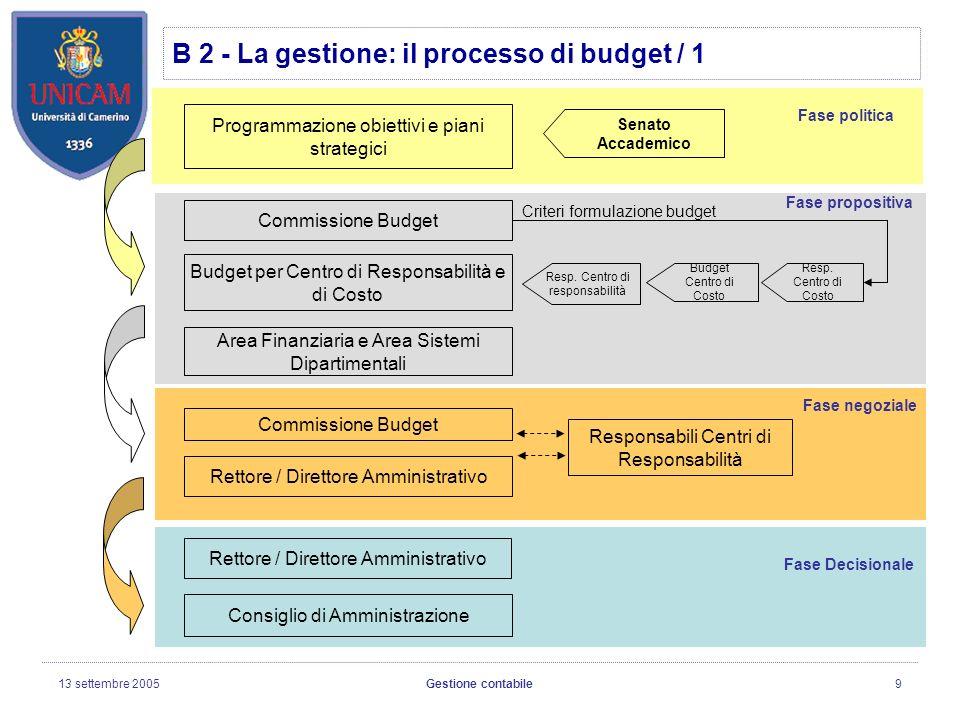 13 settembre 2005Gestione contabile9 B 2 - La gestione: il processo di budget / 1 Programmazione obiettivi e piani strategici Budget per Centro di Responsabilità e di Costo Area Finanziaria e Area Sistemi Dipartimentali Rettore / Direttore Amministrativo Consiglio di Amministrazione Senato Accademico Resp.