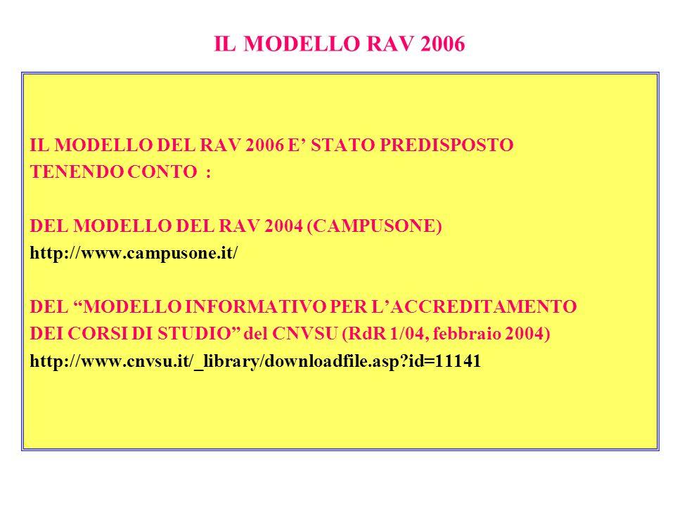 IL MODELLO RAV 2006 IL MODELLO DEL RAV 2006 E STATO PREDISPOSTO TENENDO CONTO : DEL MODELLO DEL RAV 2004 (CAMPUSONE) http://www.campusone.it/ DEL MODE