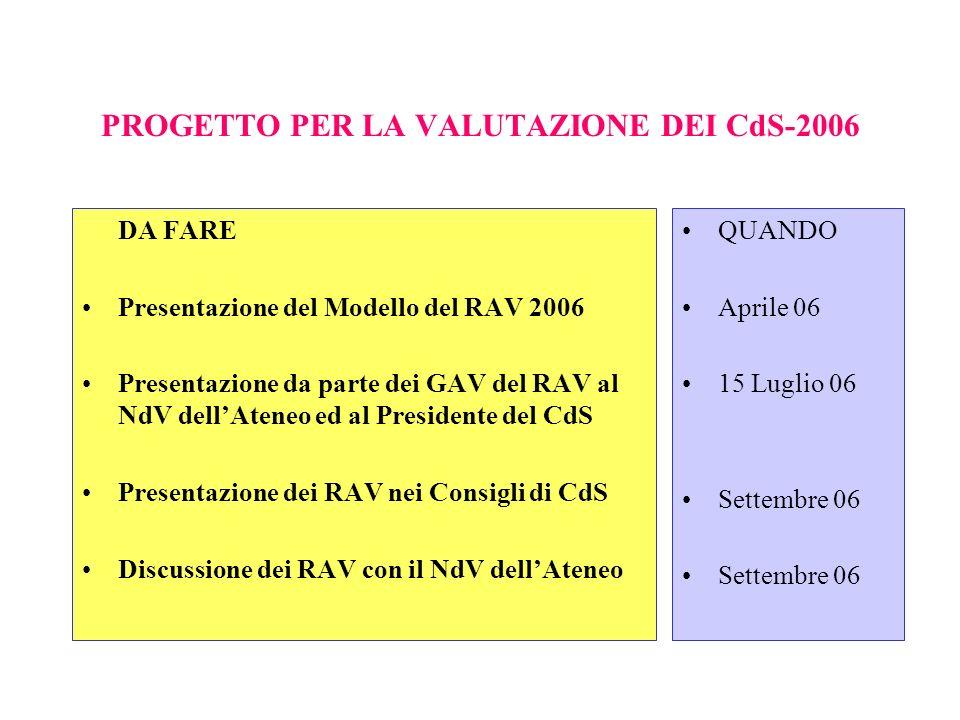 PROGETTO PER LA VALUTAZIONE DEI CdS-2006 DA FARE Presentazione del Modello del RAV 2006 Presentazione da parte dei GAV del RAV al NdV dellAteneo ed al