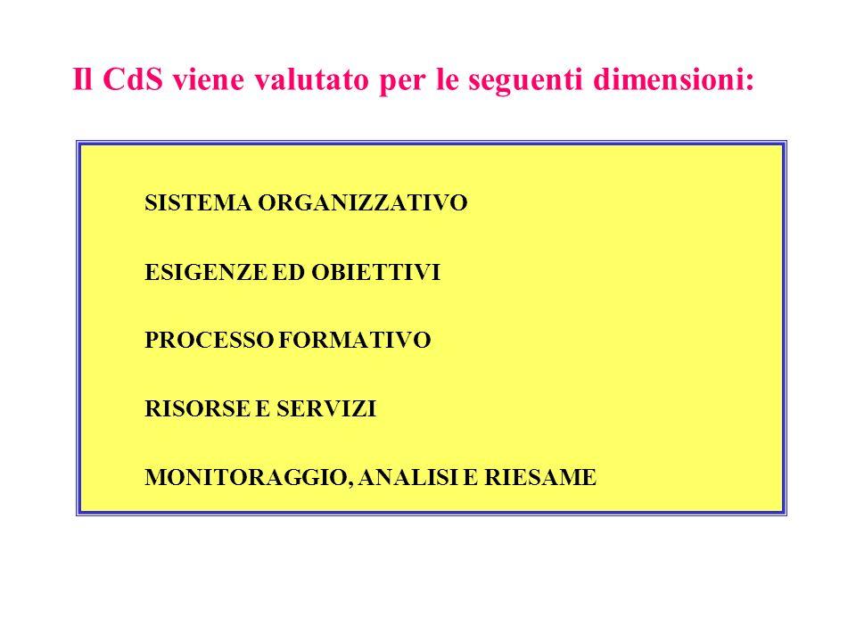 Il CdS viene valutato per le seguenti dimensioni: SISTEMA ORGANIZZATIVO ESIGENZE ED OBIETTIVI PROCESSO FORMATIVO RISORSE E SERVIZI MONITORAGGIO, ANALI