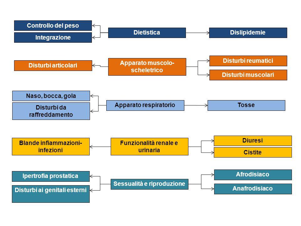 Apparato muscolo- scheletrico Disturbi reumatici Disturbi muscolari Disturbi articolari Apparato respiratorio Naso, bocca, gola Disturbi da raffreddam