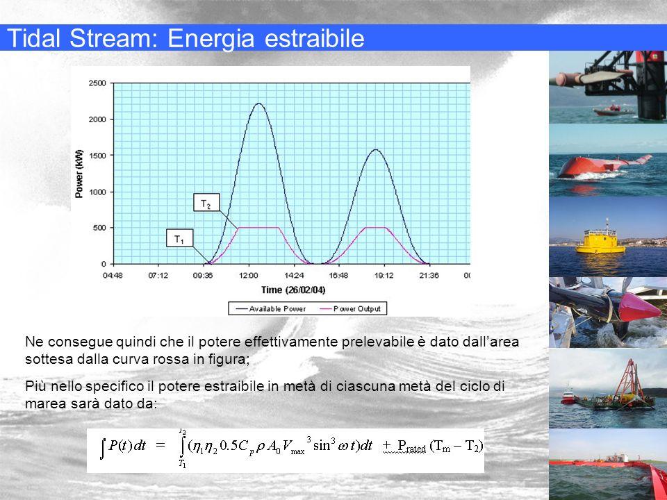 Tidal Stream: Energia estraibile Ne consegue quindi che il potere effettivamente prelevabile è dato dallarea sottesa dalla curva rossa in figura; Più