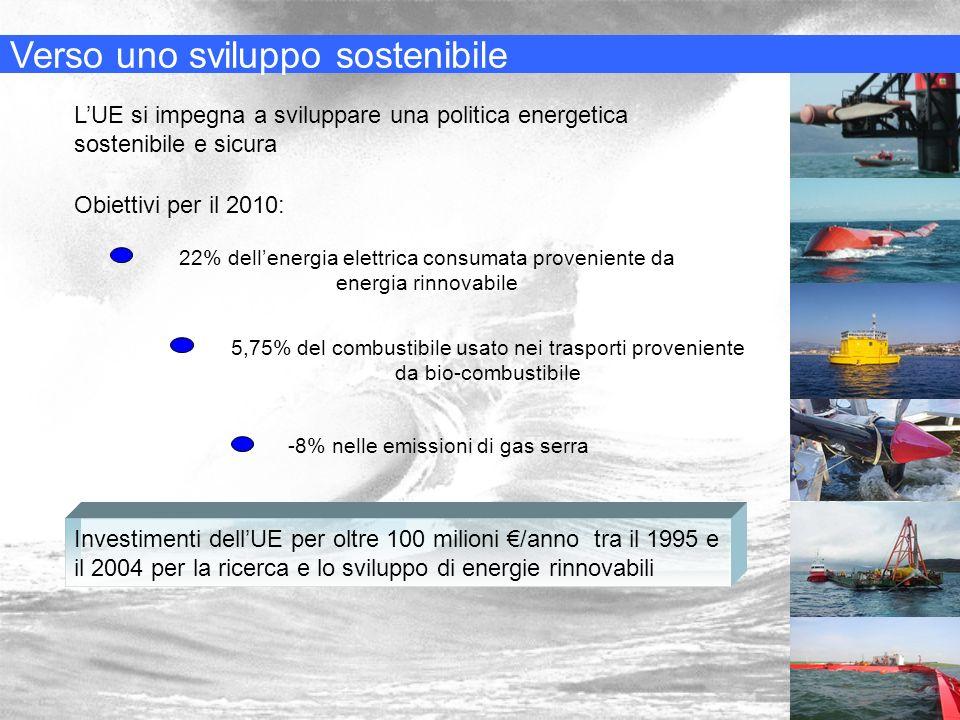 Verso uno sviluppo sostenibile LUE si impegna a sviluppare una politica energetica sostenibile e sicura Obiettivi per il 2010: 22% dellenergia elettri