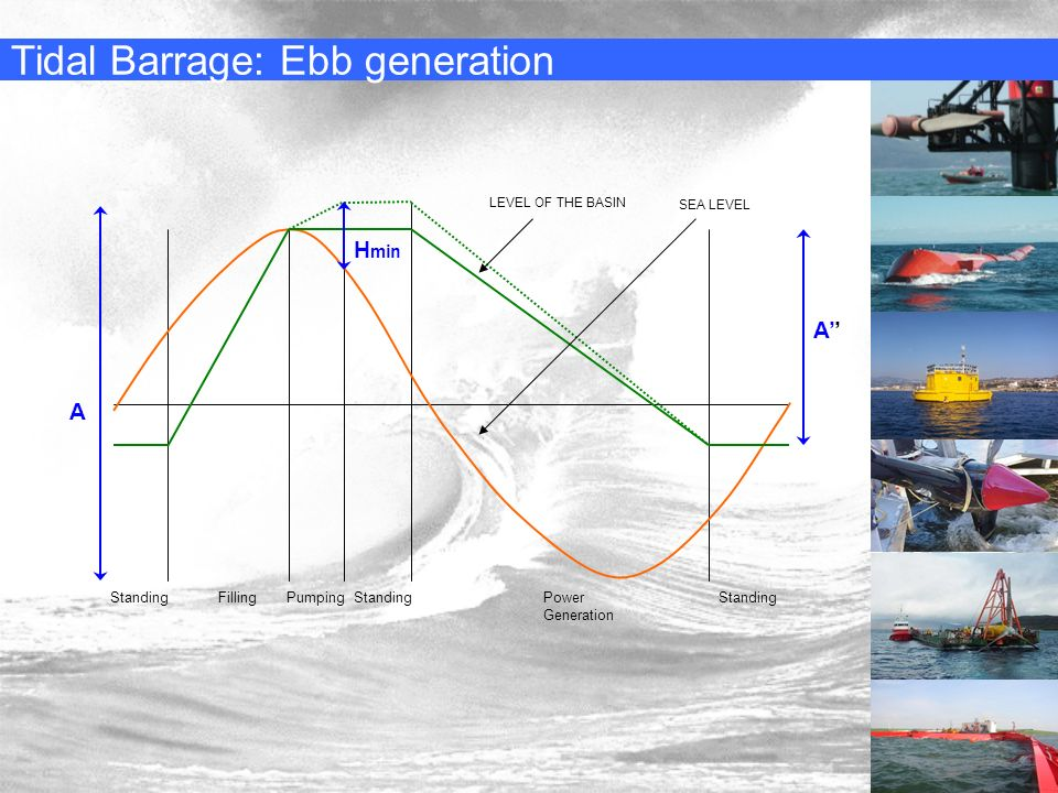 Tidal Barrage: Ebb generation StandingFillingPumpingStandingPower Generation Standing SEA LEVEL LEVEL OF THE BASIN A A H min