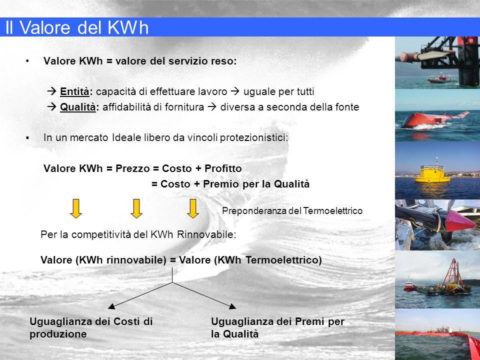 Il Valore del KWh: I Costi Evitati Valore del KWh Rinnovabile = Credito di Energia + Credito di Potenza + Credito Ambientale Spesa evitata per risparmio di combustibile Nullo, a causa dellintermittenza della fornitura di potenza, che impedisce un sottodimensionamento della potenza fornita da fonti tradizionali Benefici derivanti per lambiente e per la collettività derivanti da una mancata immissione nellambiente di sostanze inquinanti Ogni KWh rinnovabile evita il rilascio di: 750 g di CO2 750 g di CO2 4,4 g di SOx 4,4 g di SOx 1,7 g di NOx 1,7 g di NOx 0,13 g di polveri fini 0,13 g di polveri fini
