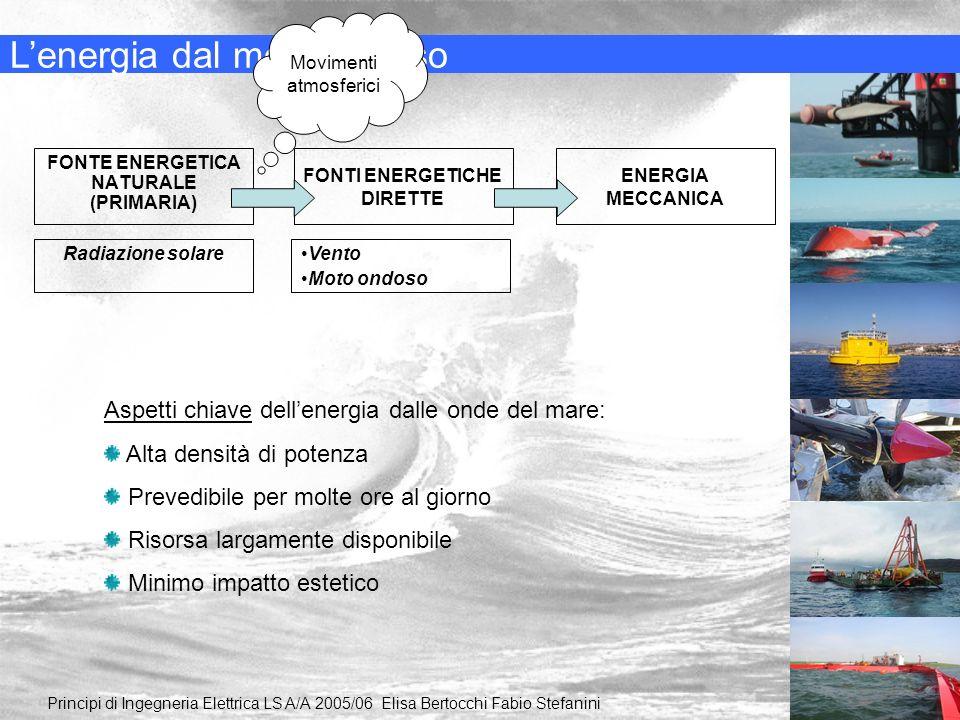 FONTI ENERGETICHE DIRETTE FONTE ENERGETICA NATURALE (PRIMARIA) Lenergia dal moto ondoso Principi di Ingegneria Elettrica LS A/A 2005/06 Elisa Bertocch