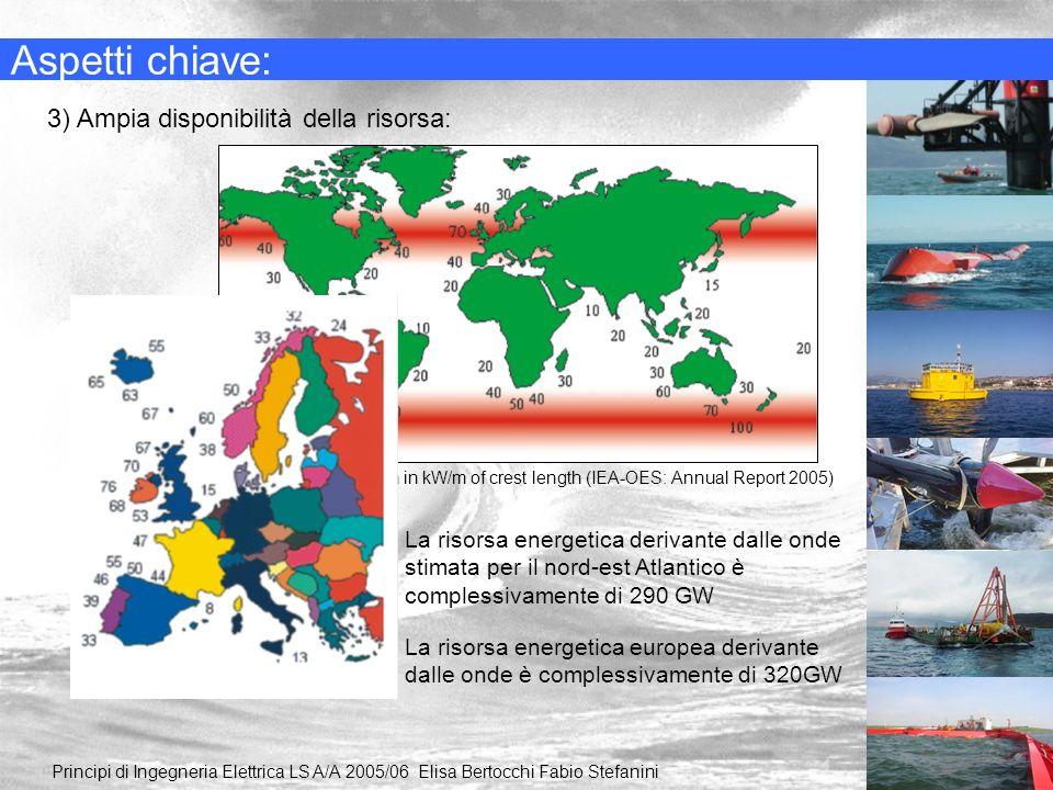 Aspetti chiave: Principi di Ingegneria Elettrica LS A/A 2005/06 Elisa Bertocchi Fabio Stefanini 3) Ampia disponibilità della risorsa: Wave power distr