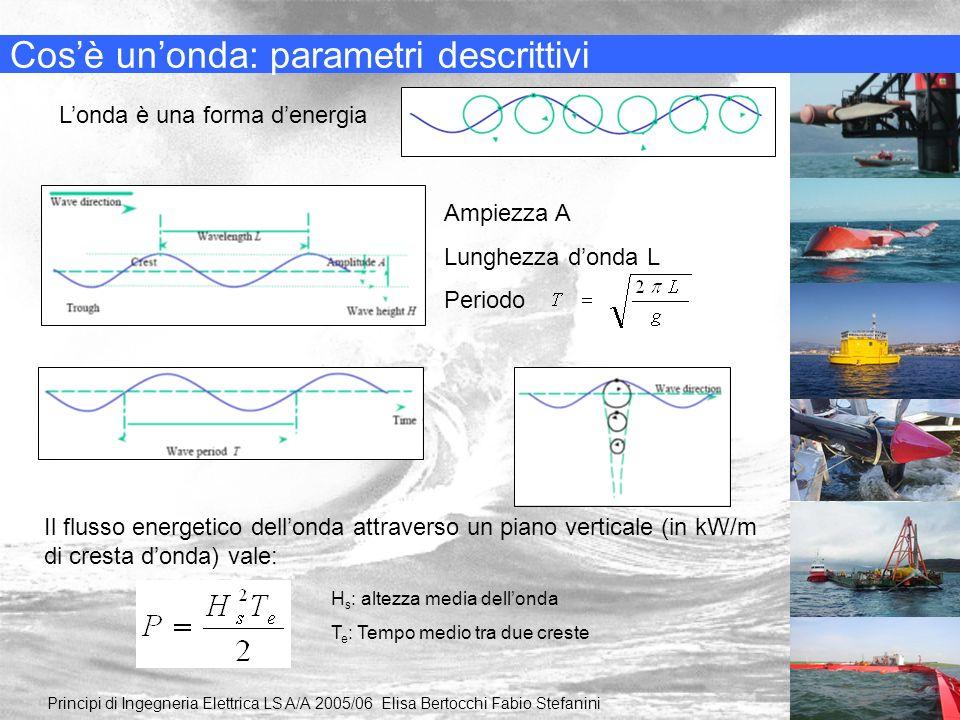 Cosè unonda: parametri descrittivi Principi di Ingegneria Elettrica LS A/A 2005/06 Elisa Bertocchi Fabio Stefanini Londa è una forma denergia Ampiezza