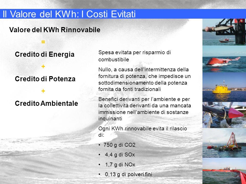Il Valore del KWh: I Costi Evitati La soluzione problemi ambientali solo quando le rinnovabili saranno su larga scala Allaumentare di potenza da rinnovabile immessa nella rete cala laffidabilità Esiste limite tecnico per laccettazione di potenza intermittente da parte della rete (max 10-20 %) ESEMPIO: - fattori utilizzo 0,3 eolico e 0,2 solare - caso migliore del 20% - potenza richiesta in Italia 50.000 MW - domanda elettricità pari al 29% del fabbisogno totale di energia Potenza intermittente accettabile 10.000 MW 22 TWh/anno di en.