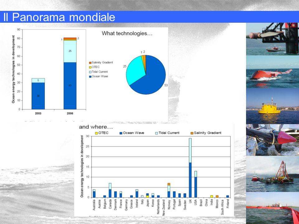 Progetto Pelamis Principi di Ingegneria Elettrica LS A/A 2005/06 Elisa Bertocchi Fabio Stefanini Sviluppato da una compagnia scozzese Dal 2006 nelle acque portoghesi di Pòvoa de Varzim 3 Pelamis da 750kW (Ocean Power Delivery) Sviluppo di ulteriori 28 dispositivi per una complessiva potenza installata di 22,5 MW Soddisferà la domanda di più di 15000 portoghesi