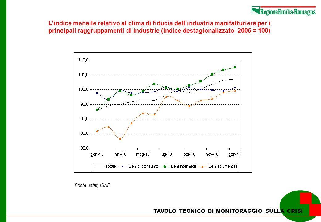 TAVOLO TECNICO DI MONITORAGGIO SULLA CRISI Lindice mensile relativo al clima di fiducia dellindustria manifatturiera per i principali raggruppamenti di industrie (Indice destagionalizzato 2005 = 100) Fonte: Istat, ISAE