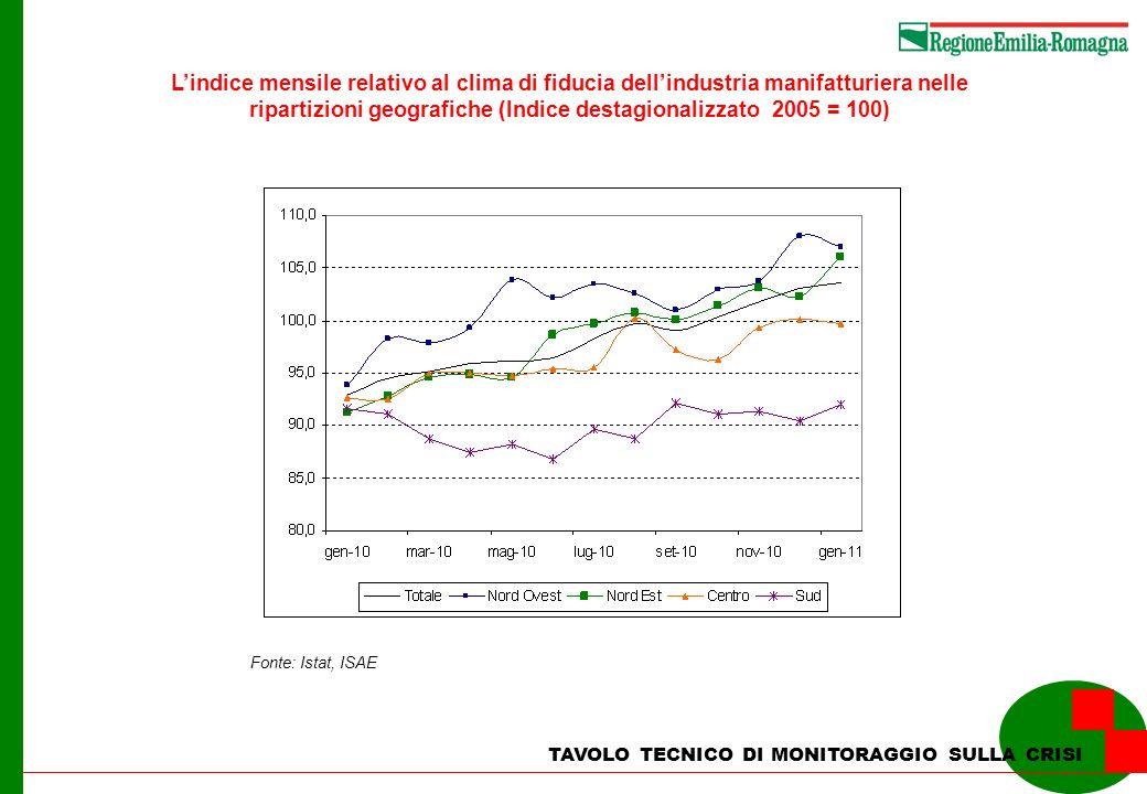 TAVOLO TECNICO DI MONITORAGGIO SULLA CRISI Lindice mensile relativo al clima di fiducia dellindustria manifatturiera nelle ripartizioni geografiche (Indice destagionalizzato 2005 = 100) Fonte: Istat, ISAE