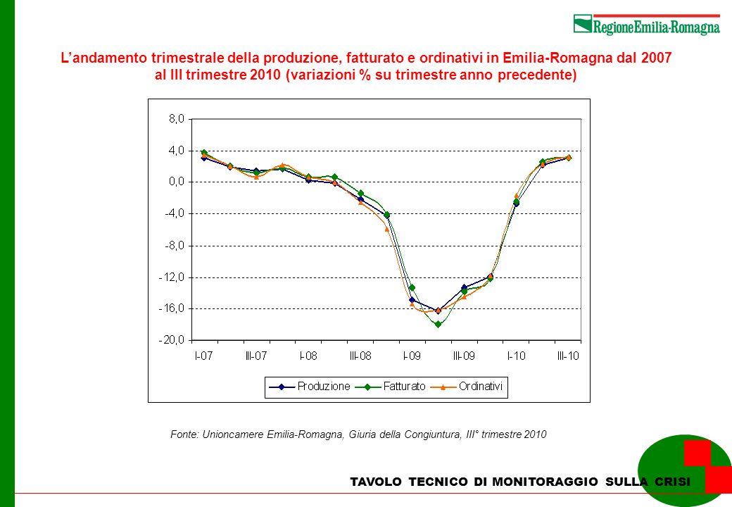 TAVOLO TECNICO DI MONITORAGGIO SULLA CRISI Landamento trimestrale della produzione, fatturato e ordinativi in Emilia-Romagna dal 2007 al III trimestre 2010 (variazioni % su trimestre anno precedente) Fonte: Unioncamere Emilia-Romagna, Giuria della Congiuntura, III° trimestre 2010