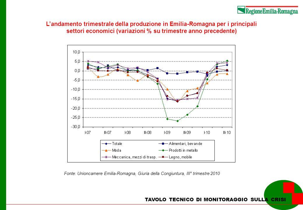 TAVOLO TECNICO DI MONITORAGGIO SULLA CRISI Landamento trimestrale della produzione in Emilia-Romagna per i principali settori economici (variazioni % su trimestre anno precedente) Fonte: Unioncamere Emilia-Romagna, Giuria della Congiuntura, III° trimestre 2010