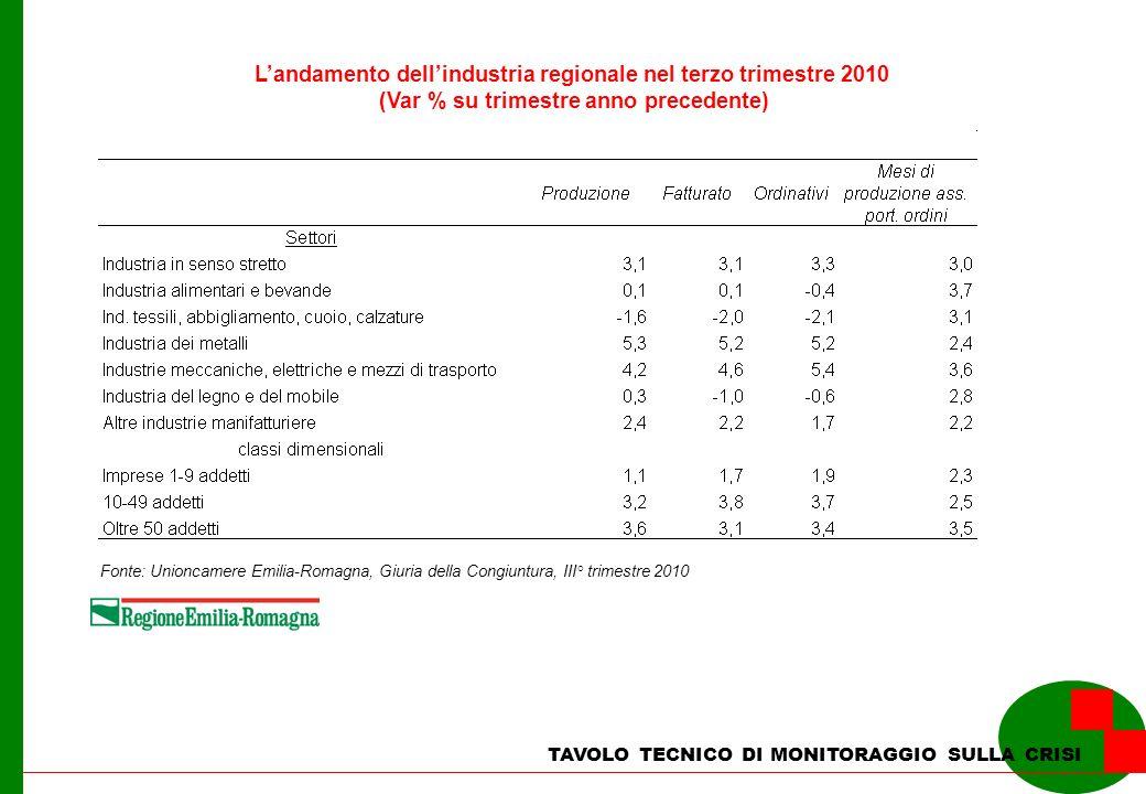 TAVOLO TECNICO DI MONITORAGGIO SULLA CRISI Landamento dellindustria regionale nel terzo trimestre 2010 (Var % su trimestre anno precedente) Fonte: Uni
