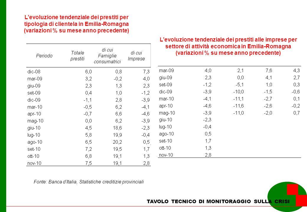 TAVOLO TECNICO DI MONITORAGGIO SULLA CRISI Levoluzione tendenziale dei prestiti per tipologia di clientela in Emilia-Romagna (variazioni % su mese ann
