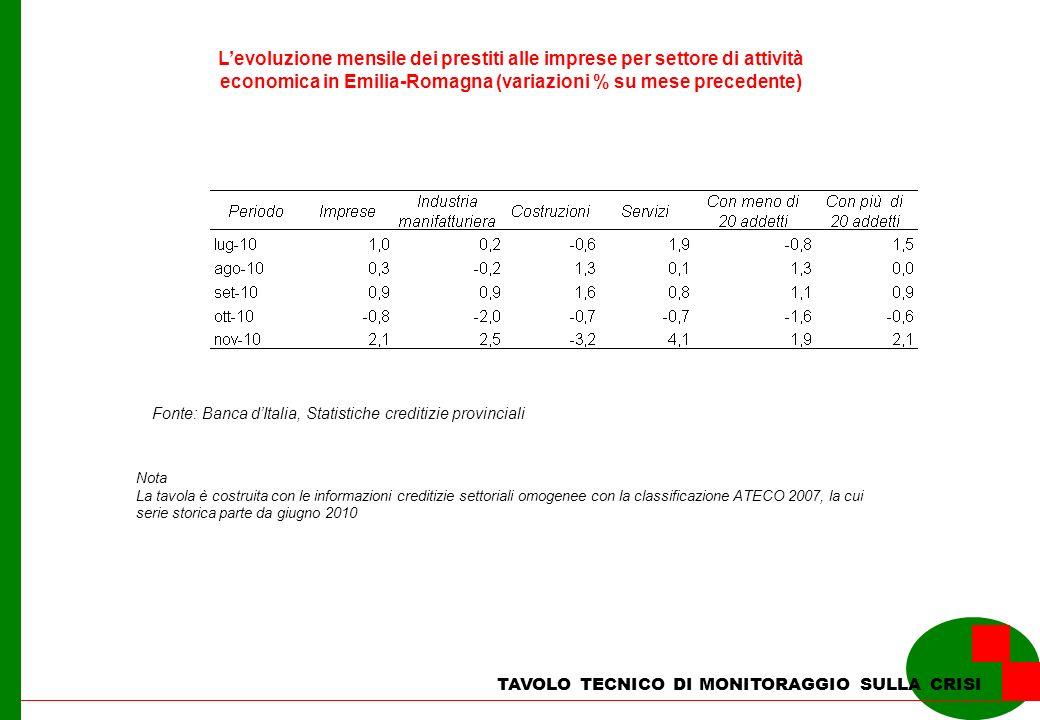TAVOLO TECNICO DI MONITORAGGIO SULLA CRISI Levoluzione mensile dei prestiti alle imprese per settore di attività economica in Emilia-Romagna (variazio