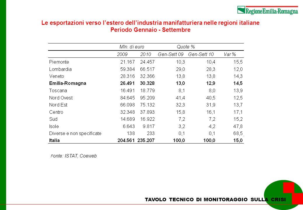 Le esportazioni verso lestero dellindustria manifatturiera nelle regioni italiane Periodo Gennaio - Settembre F onte: ISTAT, Coeweb TAVOLO TECNICO DI MONITORAGGIO SULLA CRISI