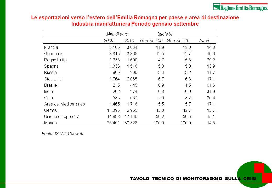 Fonte: ISTAT, Coeweb Le esportazioni verso lestero dellEmilia Romagna per paese e area di destinazione Industria manifatturiera Periodo gennaio settembre TAVOLO TECNICO DI MONITORAGGIO SULLA CRISI