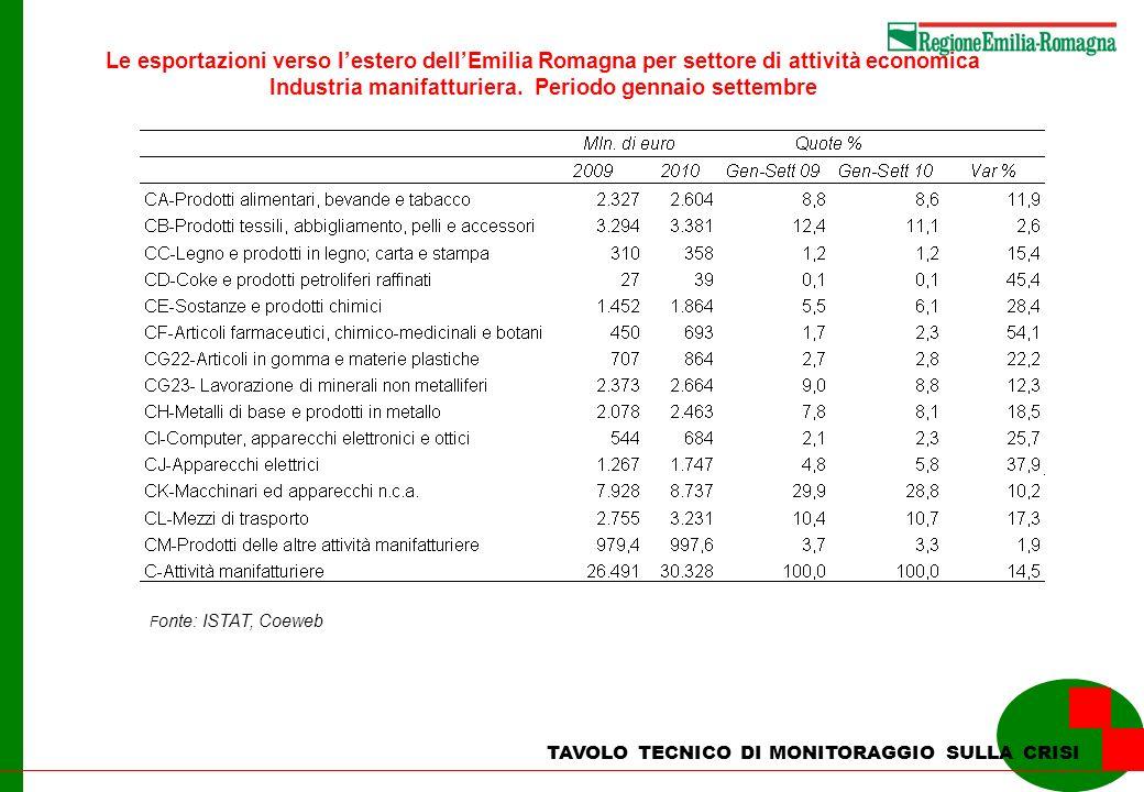 Le esportazioni verso lestero dellEmilia Romagna per settore di attività economica Industria manifatturiera. Periodo gennaio settembre F onte: ISTAT,