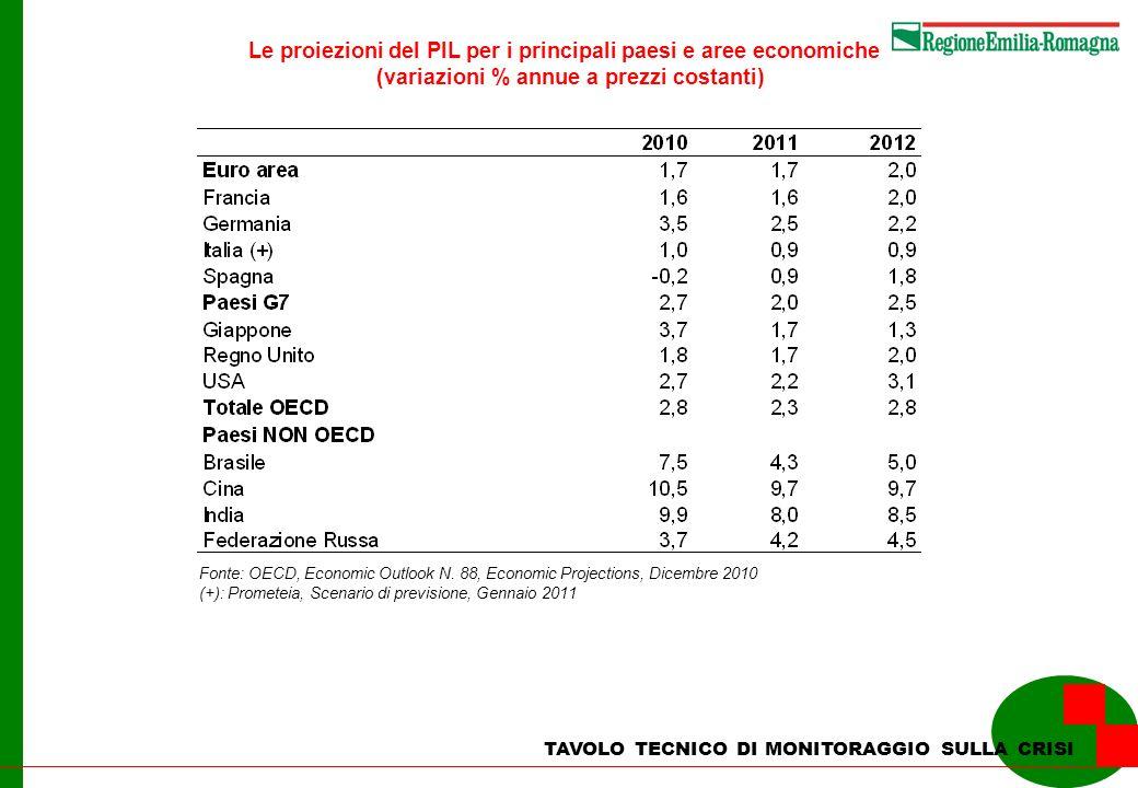 TAVOLO TECNICO DI MONITORAGGIO SULLA CRISI Le proiezioni del PIL per i principali paesi e aree economiche (variazioni % annue a prezzi costanti) Fonte: OECD, Economic Outlook N.