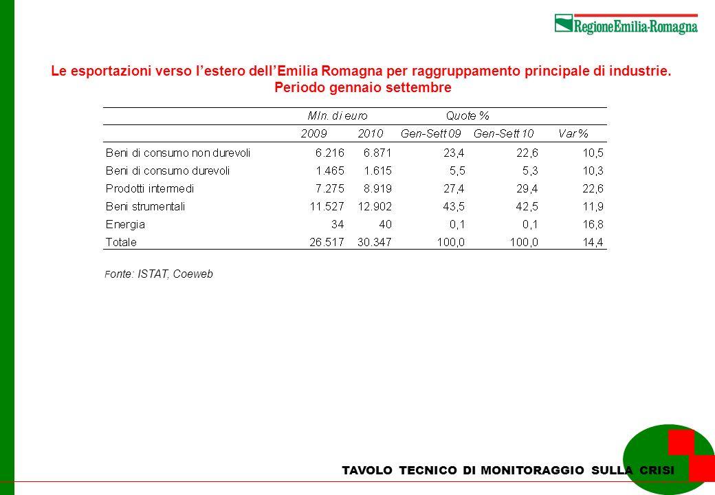 TAVOLO TECNICO DI MONITORAGGIO SULLA CRISI Le esportazioni verso lestero dellEmilia Romagna per raggruppamento principale di industrie. Periodo gennai