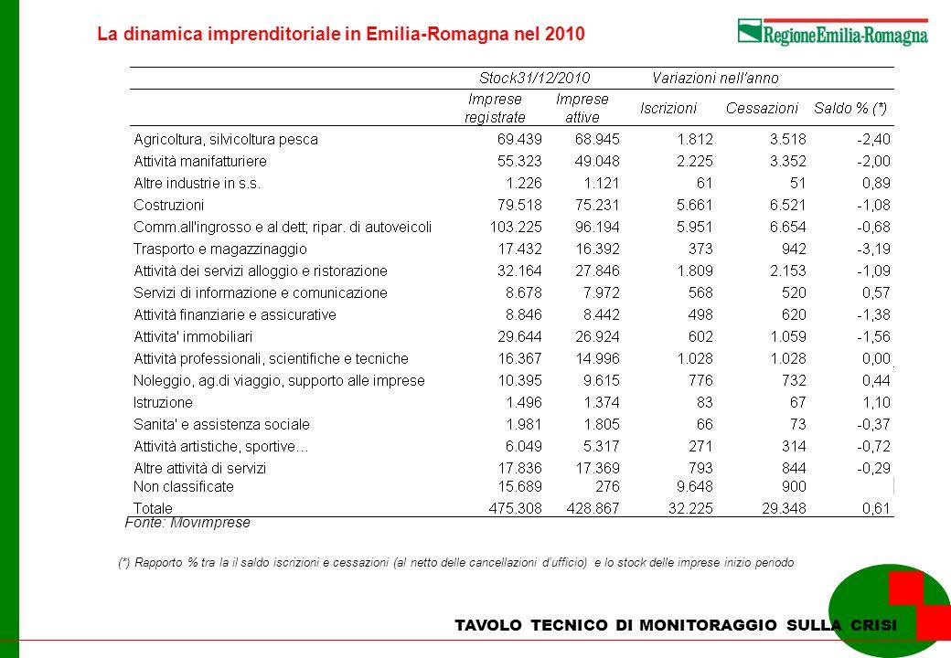 La dinamica imprenditoriale in Emilia-Romagna nel 2010 TAVOLO TECNICO DI MONITORAGGIO SULLA CRISI Fonte: Movimprese (*) Rapporto % tra la il saldo iscrizioni e cessazioni (al netto delle cancellazioni dufficio) e lo stock delle imprese inizio periodo
