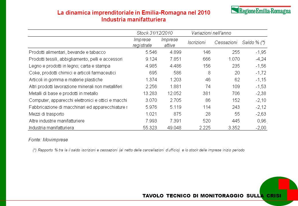 La dinamica imprenditoriale in Emilia-Romagna nel 2010 Industria manifatturiera TAVOLO TECNICO DI MONITORAGGIO SULLA CRISI Fonte: Movimprese (*) Rapporto % tra la il saldo iscrizioni e cessazioni (al netto delle cancellazioni dufficio) e lo stock delle imprese inizio periodo
