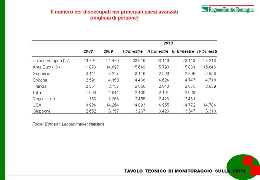 TAVOLO TECNICO DI MONITORAGGIO SULLA CRISI Il numero dei disoccupati nei principali paesi avanzati (migliaia di persone) Fonte: Eurostat, Labour marke